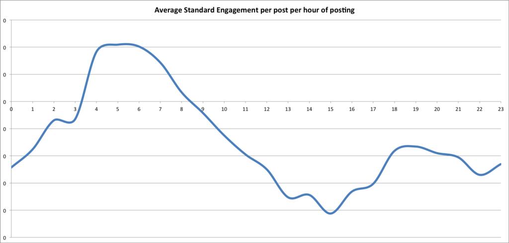 Standardised engagement Instagram