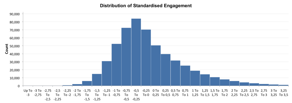 Standardized Instagram engagement observations