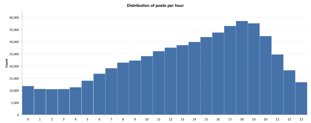 Instagram posts per hour
