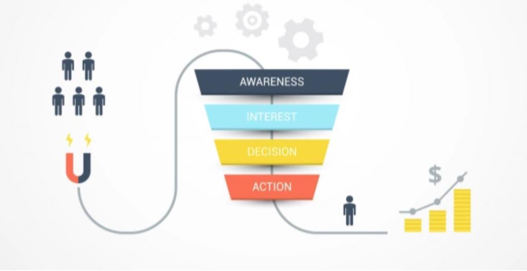Instagram marketing funnel by teachable.com